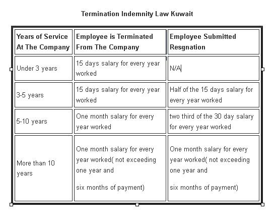 Indemnity Law in Kuwait